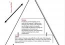 المثلث الإستراتيجي للجمعية